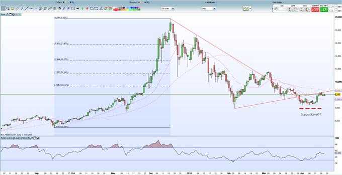 Bitcoin Chart Ysis Bulls To Return As Prices Edge Higher