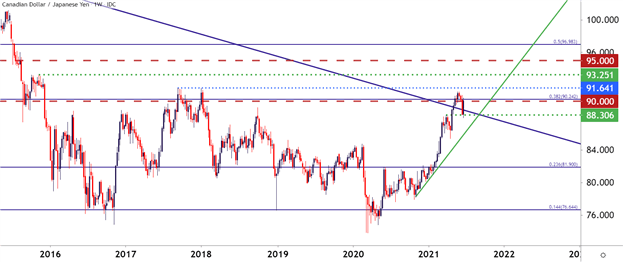 CAD/JPY Bullish Breakout Potential Near Five-Year-Highs: Q3 Top Trading Opportunities