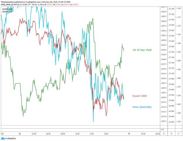 russell 2000 vs silver chart
