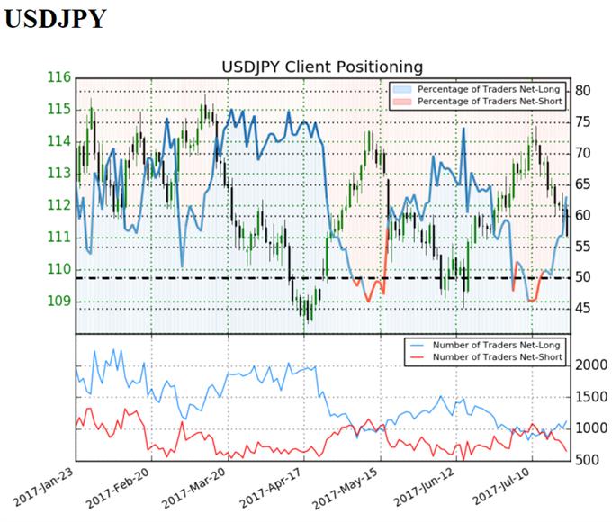 USD/JPY Eyes June-Low Ahead of FOMC Meeting, 2Q U.S. GDP Report