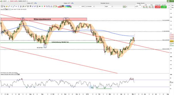 USD/JPY: Bären setzen 50-%-Retracement unter Druck