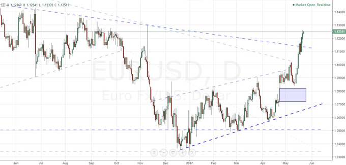 EUR/USD March Higher Continues, Fed Speak and Euro News Compete with Trump