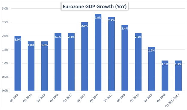 Eurozone GDP Price Chart Year over Year