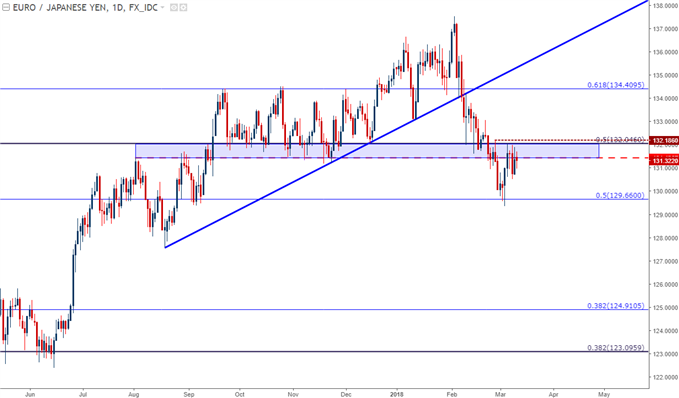eurjpy price chart daily time frame