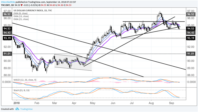 DXY Index at Critical Juncture Following BOE, ECB Meetings