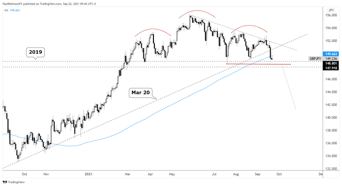 GBP/JPY May Soon Confirm Broad Topping Sequence