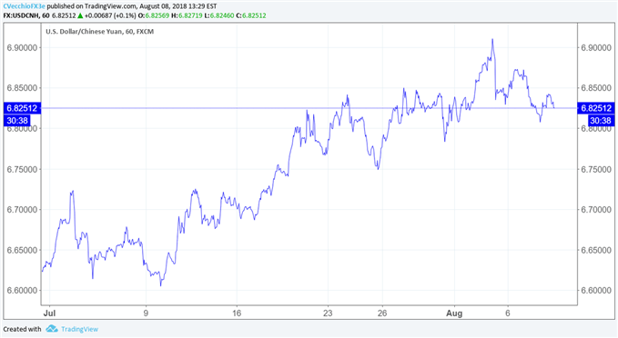 USD/CNH Appreciation Not a Problem for China, Reserves Figures Show