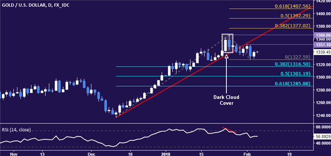 Gold Prices Rise as Stocks Plunge But Chart Setup Hints at Weakness