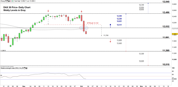 Dax 30 daily price chart 03-10-19 zoomed in