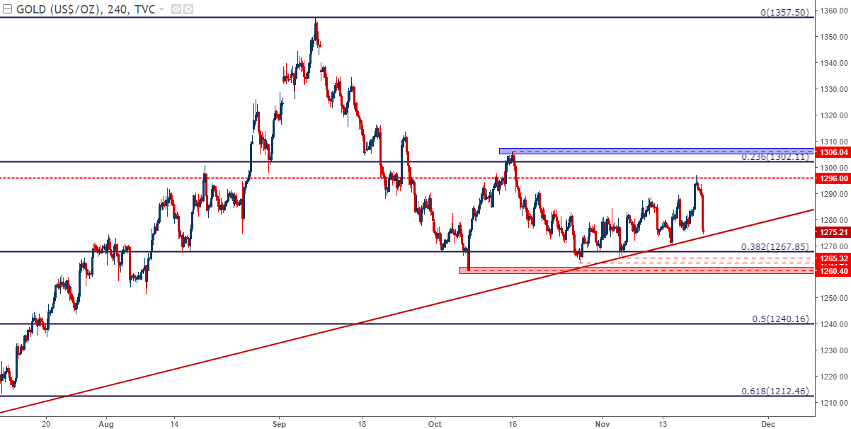 Gold Prices Fall Back to Confluent Support, Threatening to ...