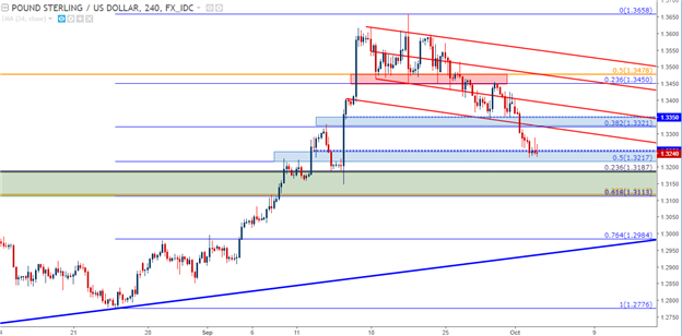 U.S. Dollar Bid to Start Q4, but Will a Continuation of Strength Follow?