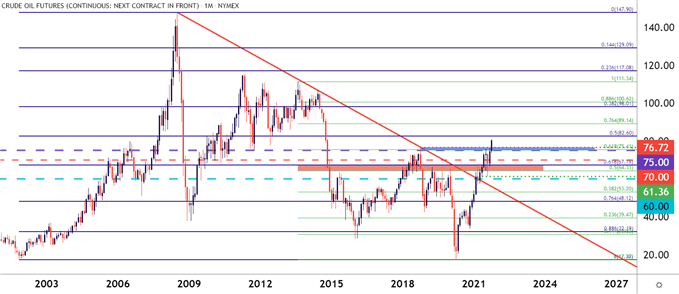 crude oil monthly price chart