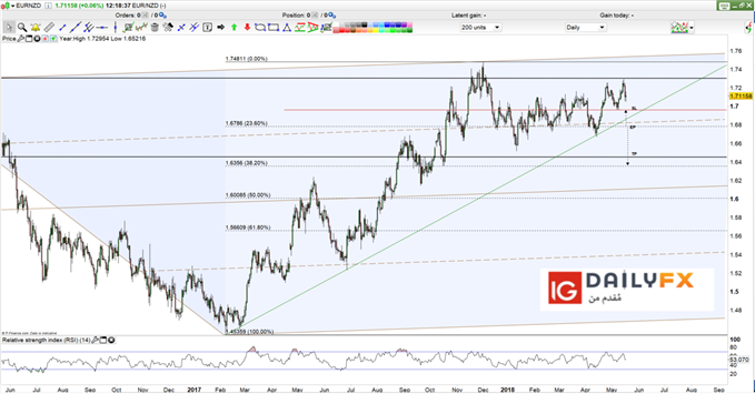 EUR/NZD prices daily chart