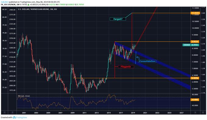 Chart Showing USDNOK