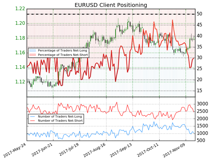 Net-Short Positions To Push Euro Higher Based on Sentiment