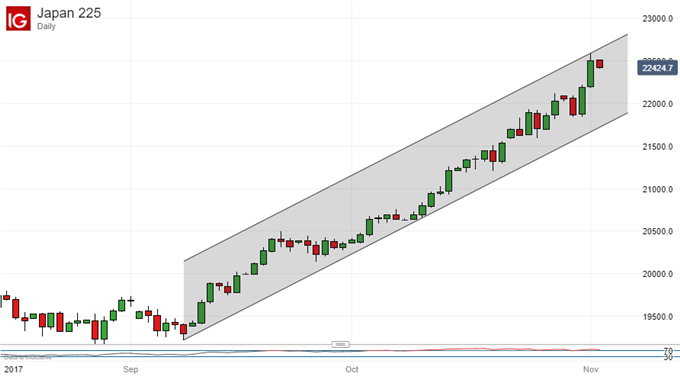 Nikkei 225 Technical Analysis: Badly In Need Of A Pause