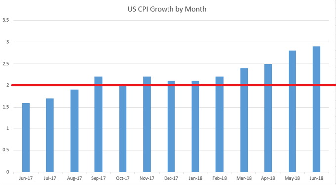 US CPI Inflatoin Data to June, 2018