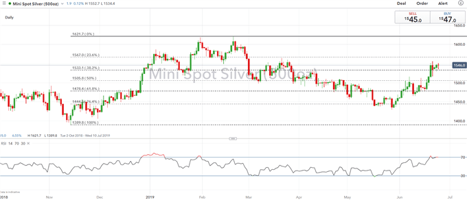 Gold Prices Explode Higher, Silver Prices Stalling at Key Resistance