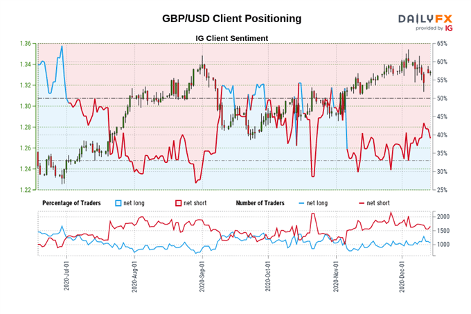 GBP/USD Rates Buoyed by Extended Brexit Talks But Will Rally Last?