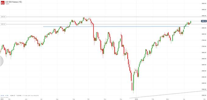 S&P 500 Chartanalyse auf Tagesbasis
