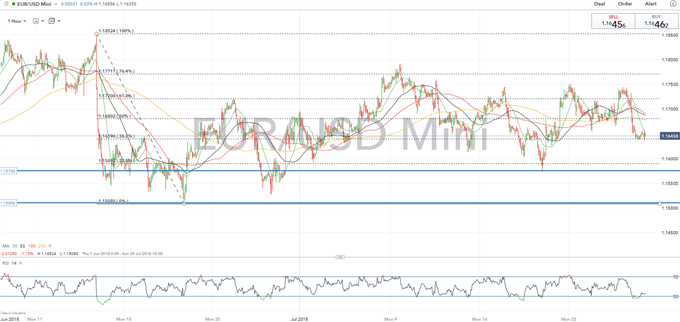 EURUSD Price Analysis: No Sign of Range Breakout Despite Expected Strong US GDP Print