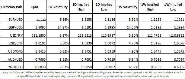 GBPUSD Implied Volatility Soars Ahead of Brexit Vote and UK Data