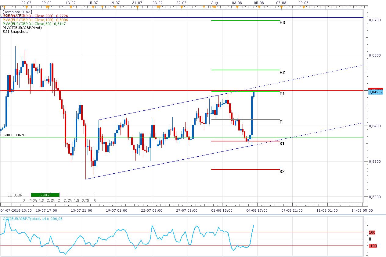 El EUR/GBP presiona por un Breakout por decisión del BOE