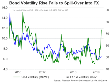 VIX Spike Needed to Spur Currency Volatility