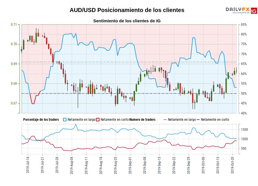 Sentimiento (AUD/USD): Los traders operan en corto en AUD/USD por primera vez desde jul. 19, 2019 cuando la cotización se ubicaba en 0,70.