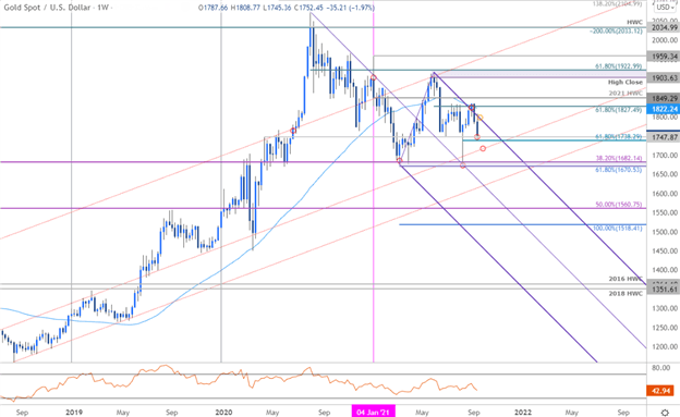 Gold Plunges to Key Support- XAU/USD FOMC Levels