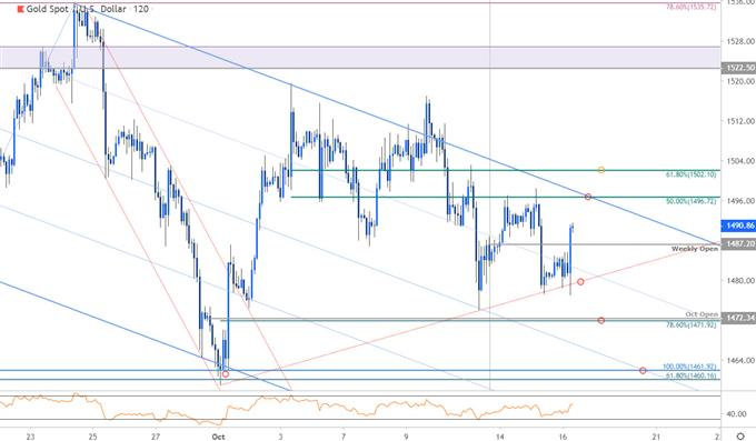 Gold Price Chart - XAU/USD 120min - GLD Trade Outlook - Gold Technical Forecast