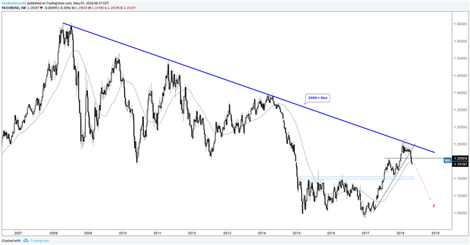EUR/USD weekly price chart, long-term downtrend looking to resume?