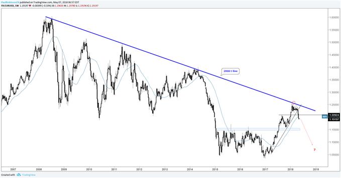 EUR/USD-Wochenchart: Rückkehr zum langfristigen Abwärtstrend?
