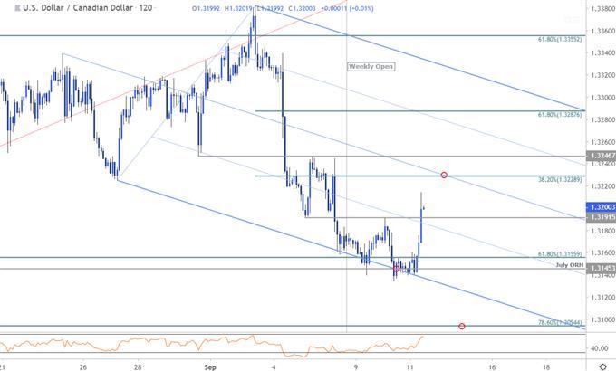 Analyse technique court terme des paires USD/CAD, GBP/USD et USD/CHF