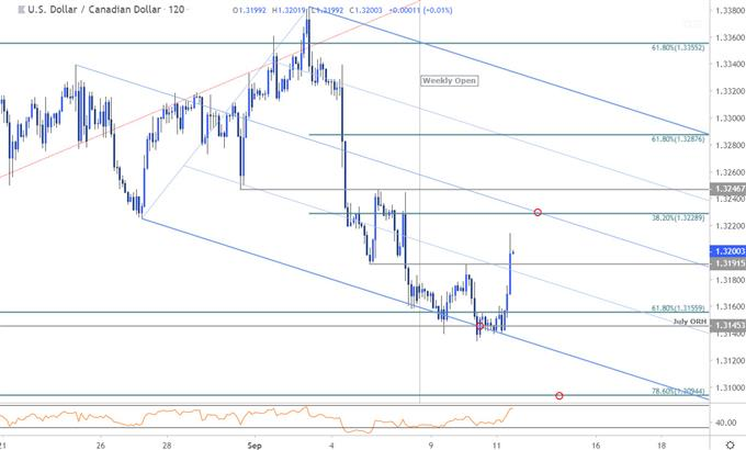 Near-term Trade Setups in USD/CAD, GBP/USD & USD/CHF