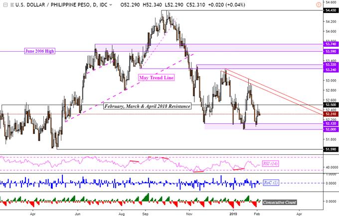 US Dollar May Rise Versus the Malaysian Ringgit, Indonesian Rupiah
