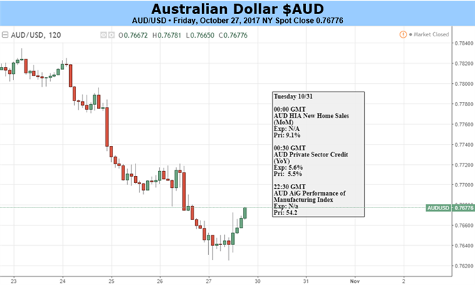 Australian Dollar Pressured But May Have Suffered Enough