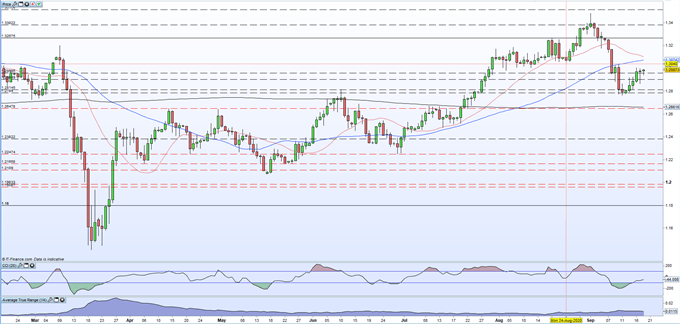 British Pound (GBP) Latest: Brexit Trade Talk, New Lockdowns and UK Retail Sales Data