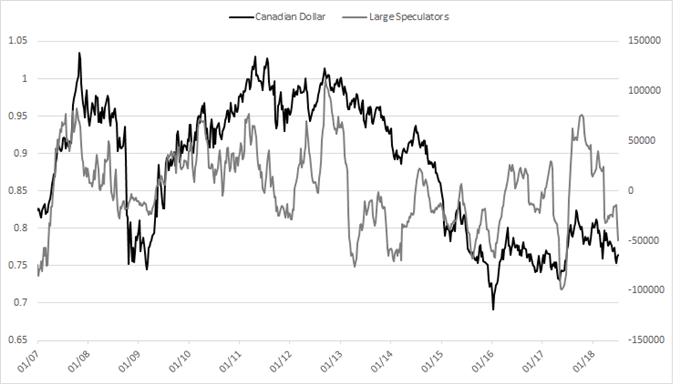 Canadian dollar cot large speculators