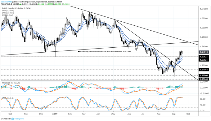 gbpusd price forecast, gbpusd technical analysis, gbpusd price chart, gbpusd chart, gbpusd price, gbp to usd, gbp rate, brexit latest, brexit talks, brexit