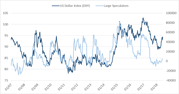 CoT: Massive Speculative Changes in the Euro, GBP, AUD, and JPY