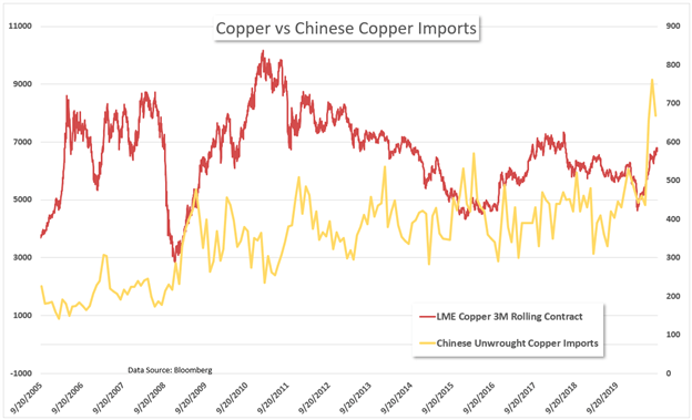 Copper vs chinese copper imports