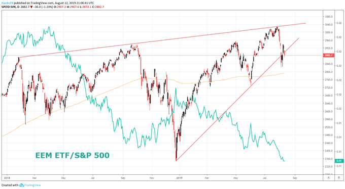 EEM ETF and S&P 500 price chart