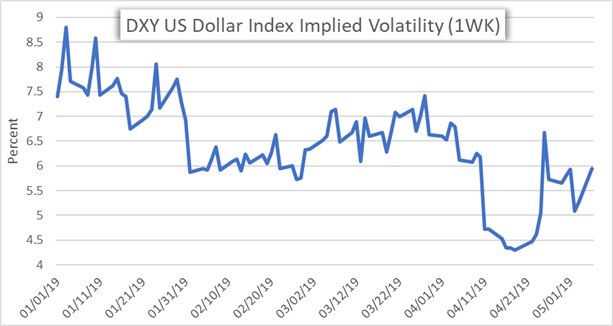 DXY US Dollar Implied Volatility Price Chart
