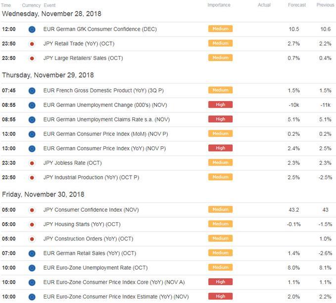 EUR/JPY Economic Calendar