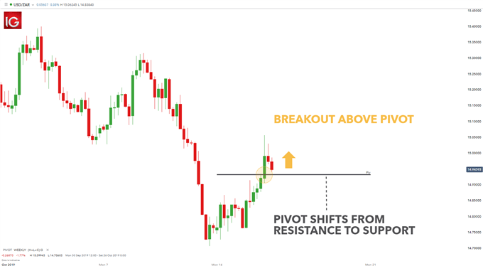 pivot point breakout strategy
