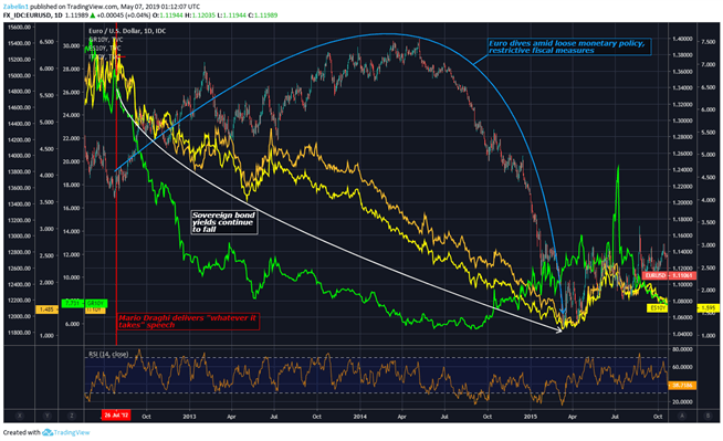 Chart showing EUR/USD, European sovereign bond yields