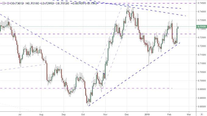 Dollar Jumps Despite CPI, Dow Climb Stalls as Risk Trends Struggle