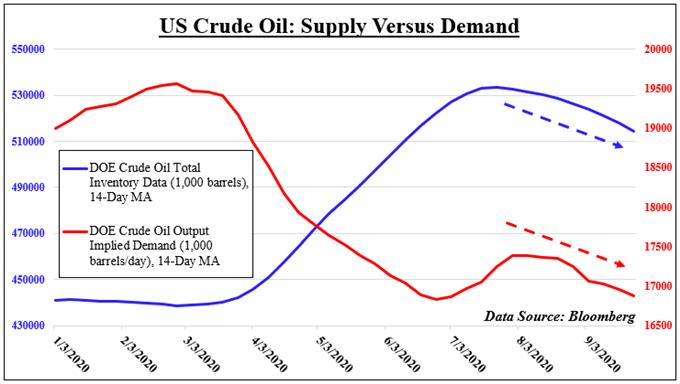 Prospettive del petrolio greggio: il rapporto sulle prospettive mondiali dell'OPEC in primo piano dopo il picco dei prezzi