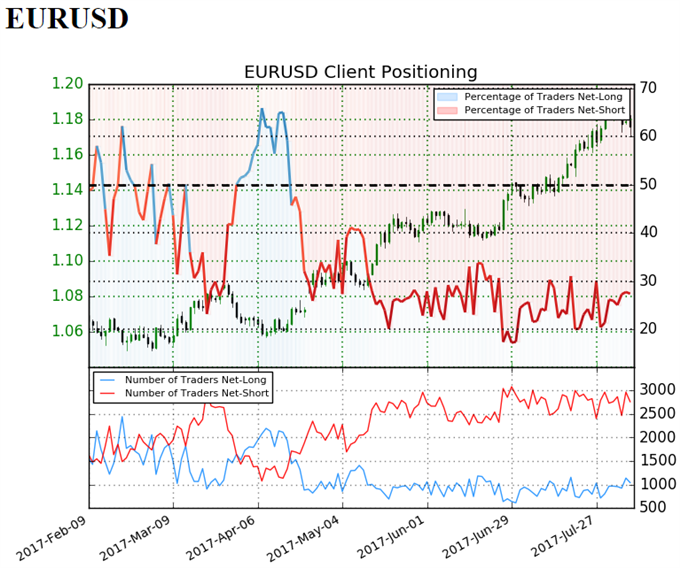 EUR/USD Sentiment der Privat-Trader